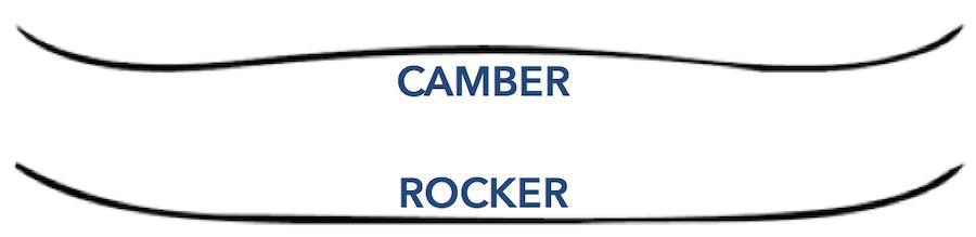 Camber snowboard vs rocker snowboard