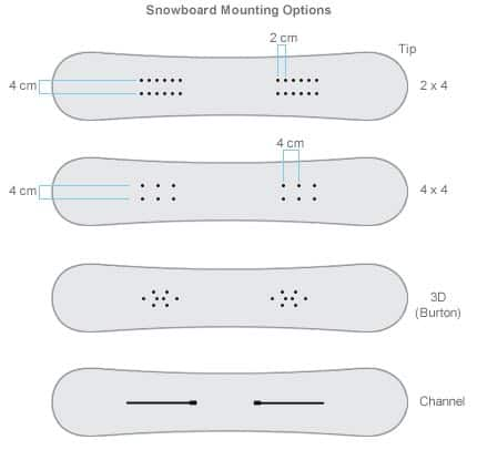 Snowboard Mounting Options